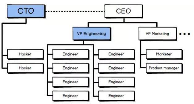 CTO和技术副总裁应该如何分工?谁才是技术领导者?