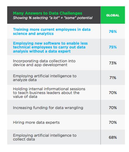 """调查显示企业收集存储的数据有55%未能被使用,大家该如何应对""""暗数据""""挑战?"""