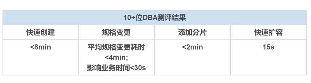 10+位DBA大神测评华为云DDS增强版实感
