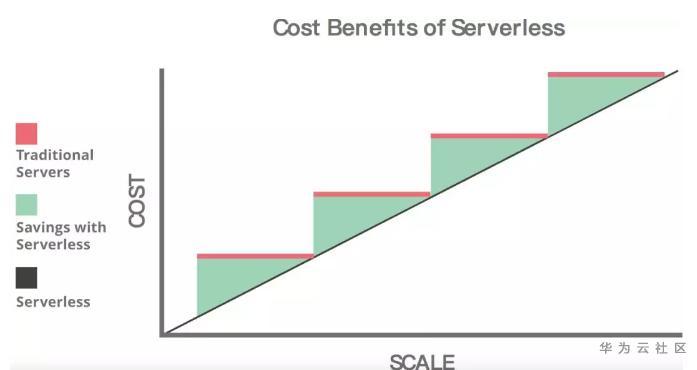 玩转云上数据湖,解析Serverless 技术落地