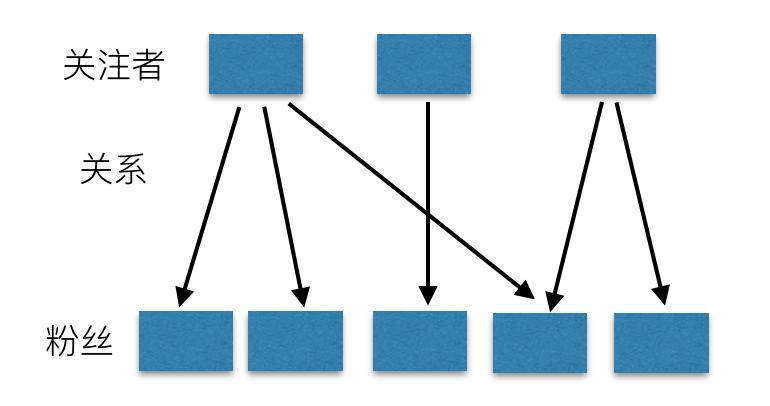 Feed流系统设计总纲