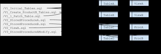 Obevo简介:玩转数据库SDLC