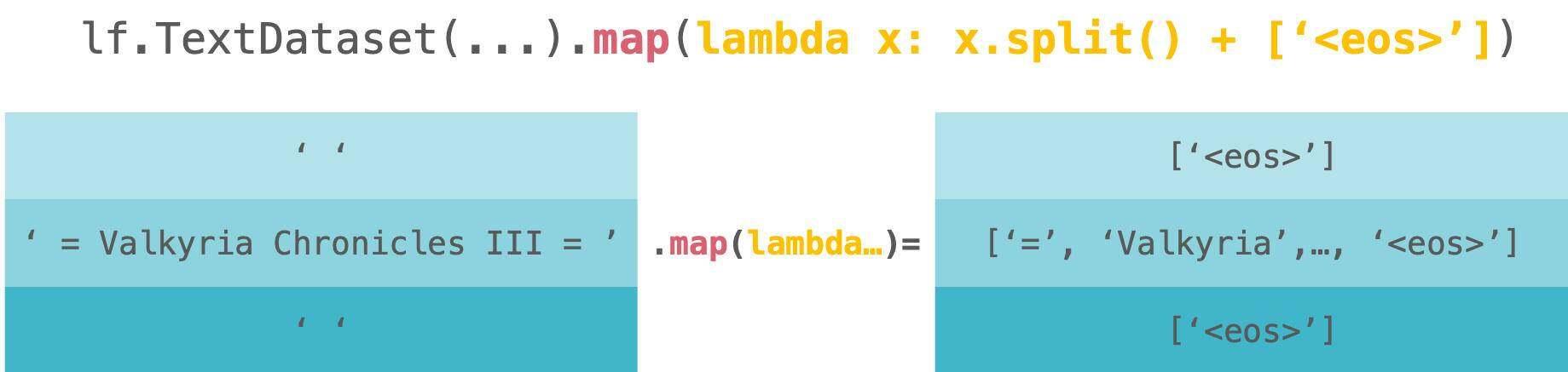 LineFlow开源:比PyTorch简洁数倍,适用任何框架的NLP数据集处理程序