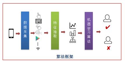 生物探针-基于生物行为的用户本人身份认证算法