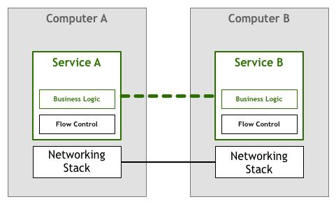 模式之服务网格