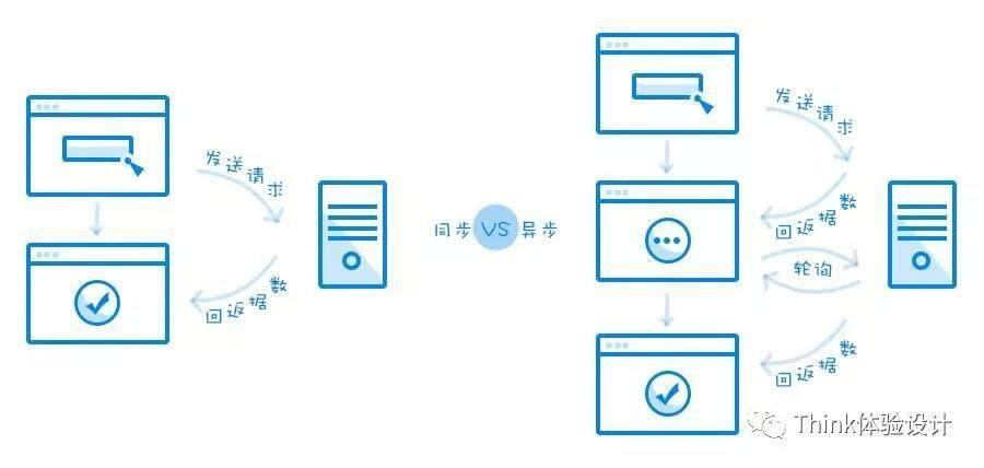 云计算交互设计师的正确出装姿势(一)
