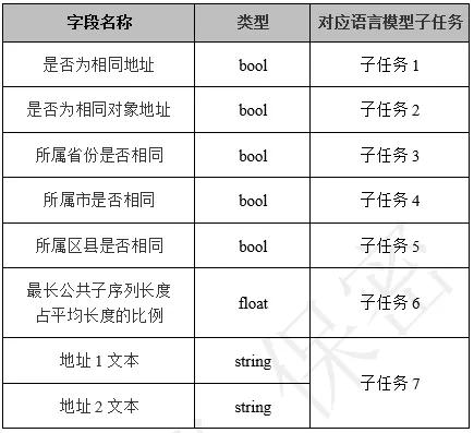 面向中文地址的预训练语言模型GeoBERT
