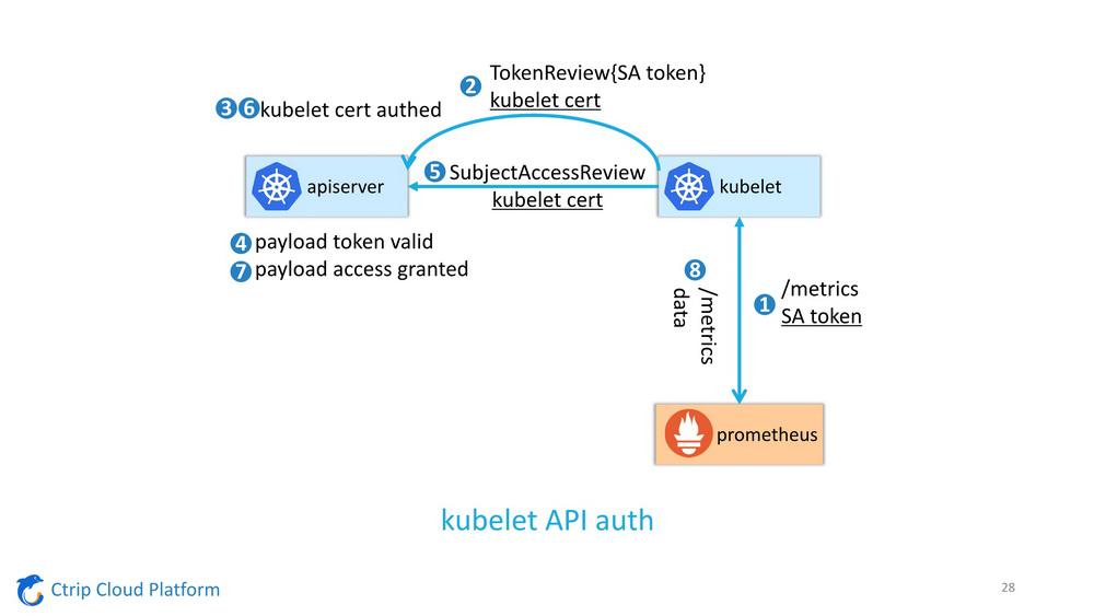 从OpenStack到Kubernetes,云平台日志监控的新挑战