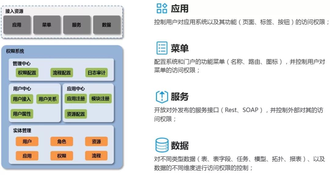 360大数据中心总监:如何制定可奏效的数据安全体系