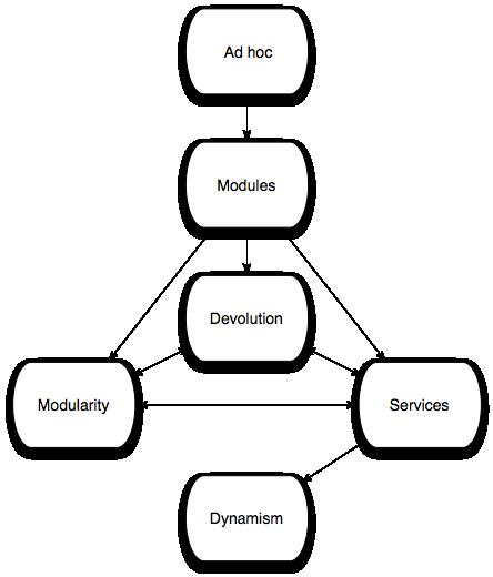 敏捷与结构性模块化(二)