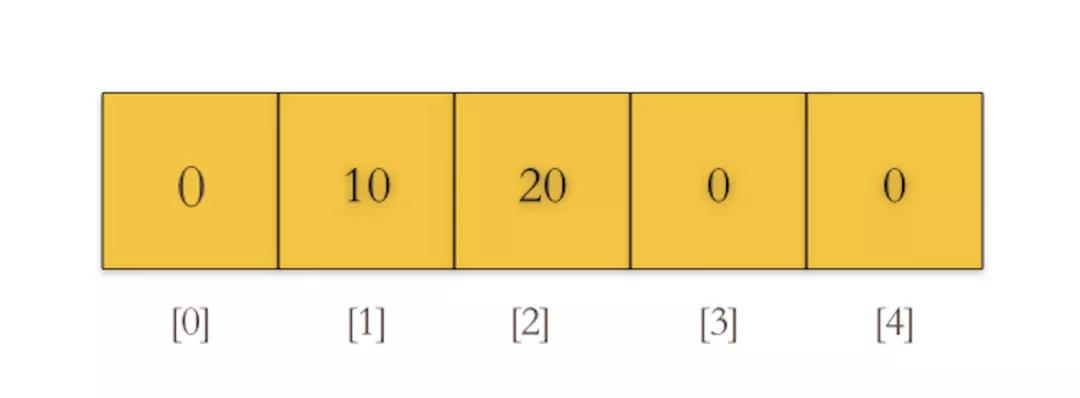 秒懂Go数组和切片的内部实现原理