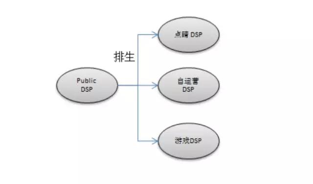 如何打造高质量的SSP广告引擎(上)