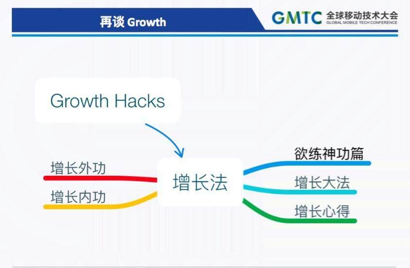 Mobile Growth的方法和实践