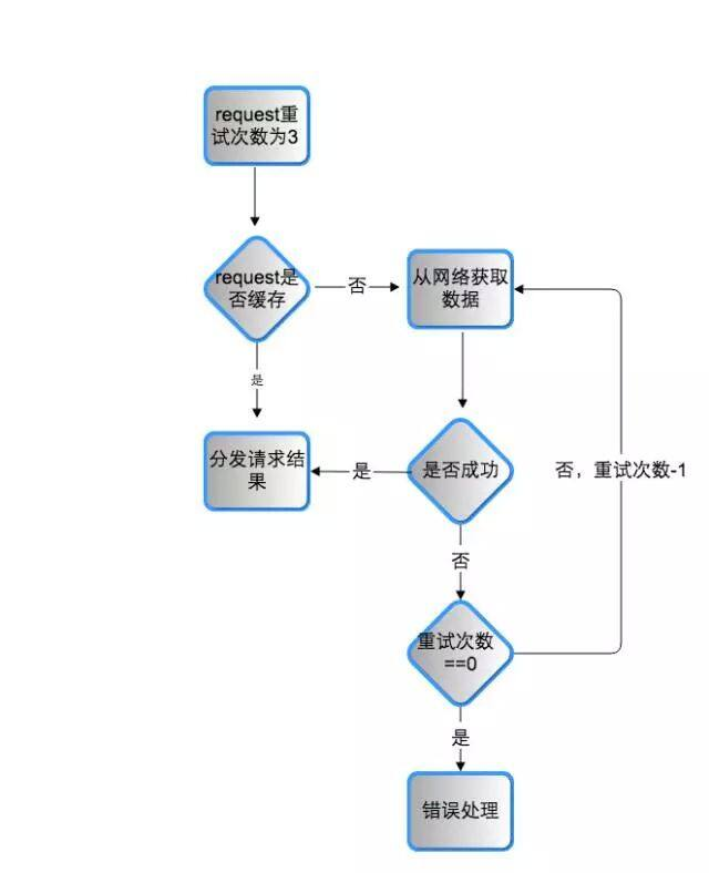 移动端SDK的优化之路