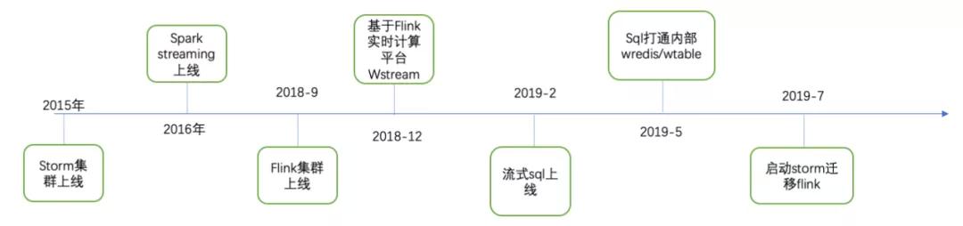 58同城基于Flink的千亿级实时计算平台架构实践