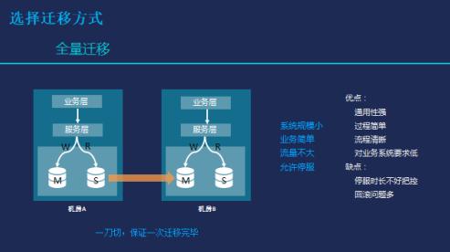 来自腾讯云的智能电商系统构建与实战精解