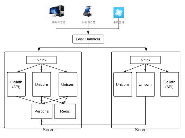 Spine.JS+Rails重客户端Web应用技术选型思路:『风车』架构设计