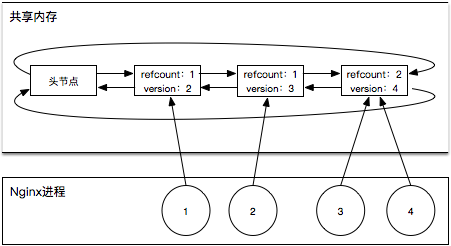 京东Nginx平台化实践
