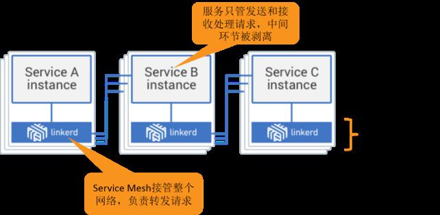 架构新纪元(六):跨语言服务治理方案Service Mesh