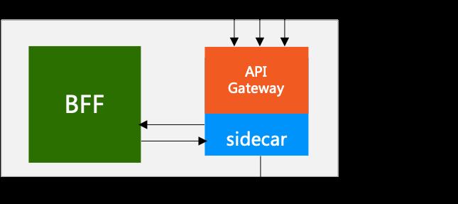Service Mesh和API Gateway关系深度探讨