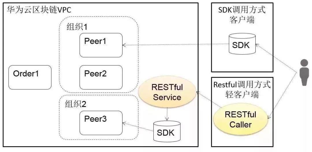 华为云区块链服务(BCS)RESTFUL链码调用API原理详解
