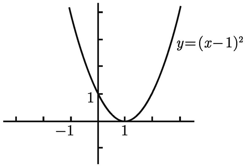普林斯顿微积分读本(修订版)(11):函数、图像和直线 1.3