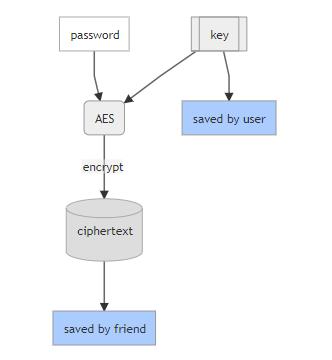 忘记密码管理器的主密码怎么办?