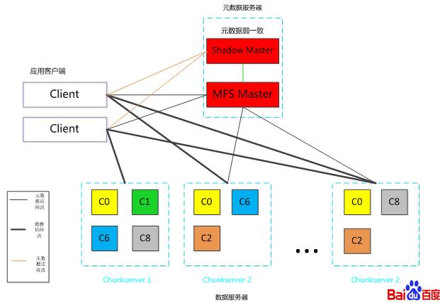 百度技术沙龙第49期回顾:大规模分布式存储(含资料下载)