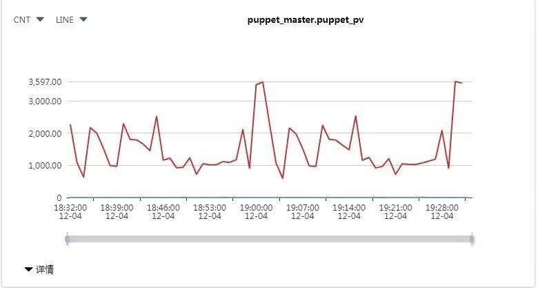 Puppet 监控速查手册:问题 / 原因→解决方案
