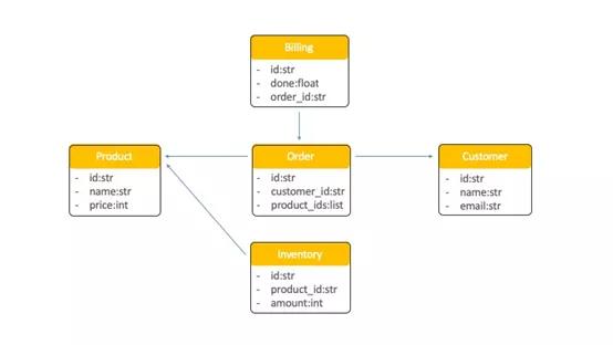 如何将 Redis 用于微服务通信的事件存储
