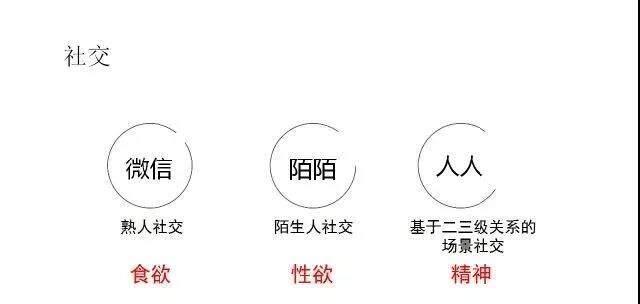 互联网产品发展的规律(二)