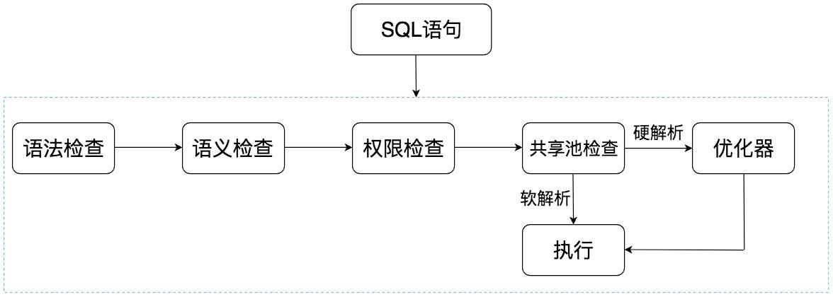 学会用数据库的方式思考SQL是如何执行的