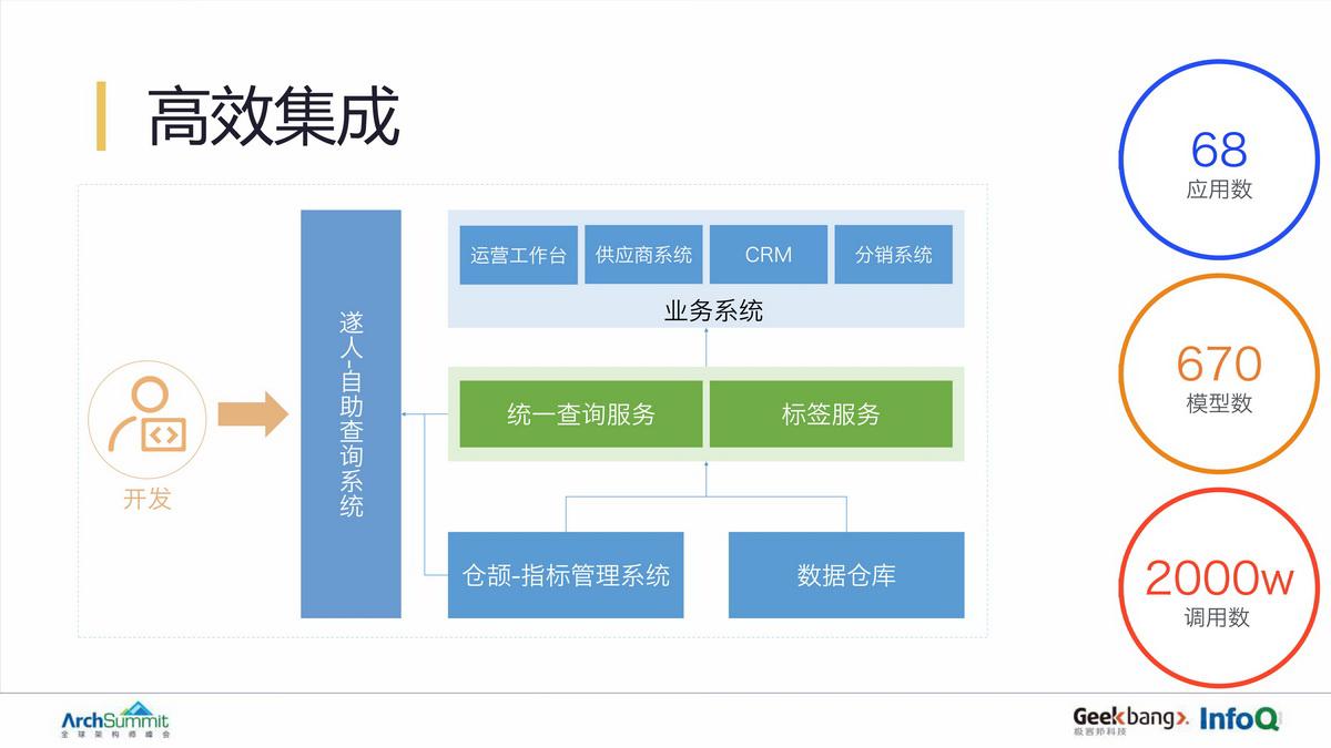 网易严选数据中台建设实践与方法论