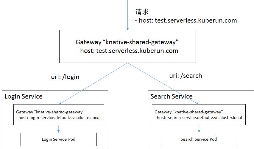 Knative 实战:如何在 Knative 中配置自定义域名及路由规则
