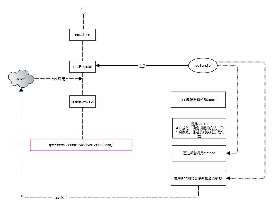 快速搭建Go JSON-RPC Server