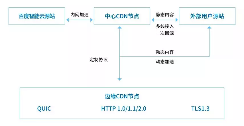 优化CDN,从全链路入手
