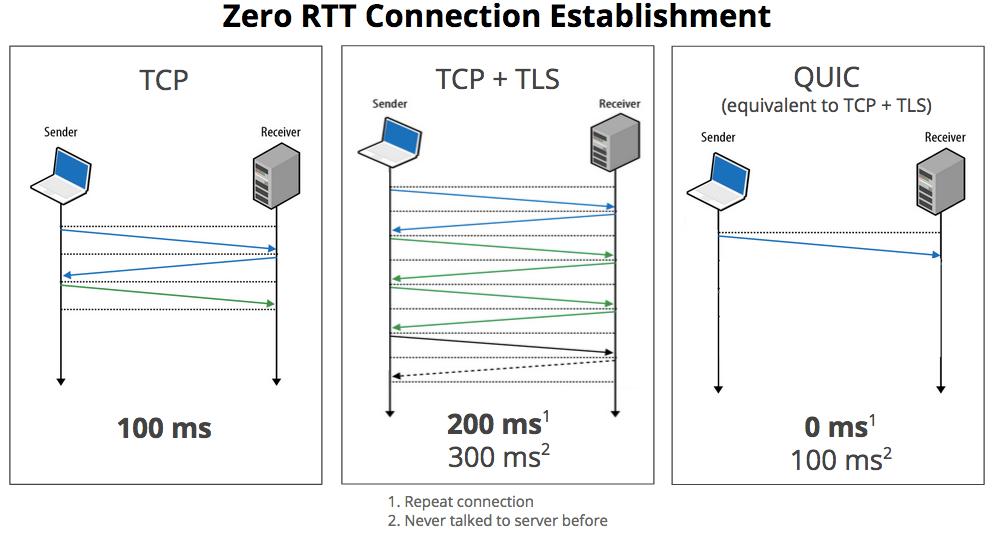 5分钟看懂HTTP3