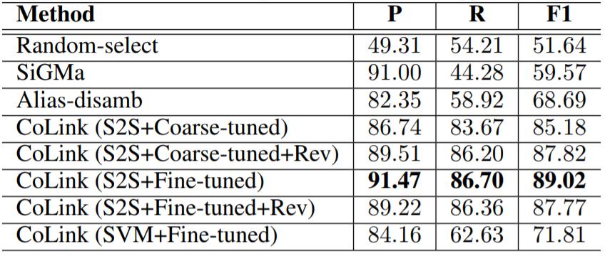 阿里巴巴AAAI 2018录用论文:知识图谱实体链接无监督学习框架CoLink