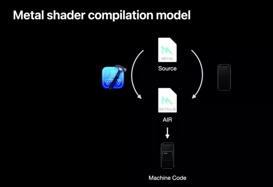 Metal新特性:大幅度提升iOS端性能