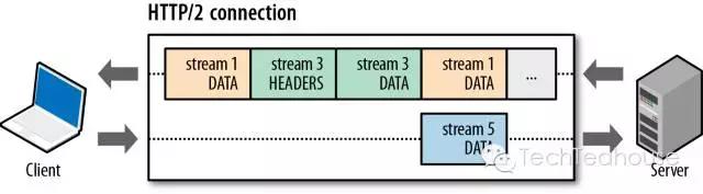 HTTP/2探索第一篇——概念