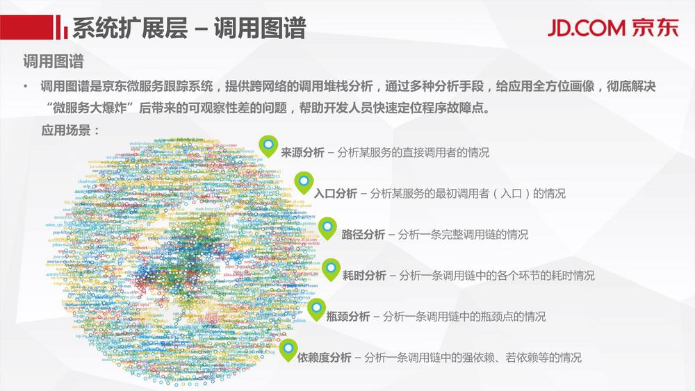 阿基米德微服务及治理平台