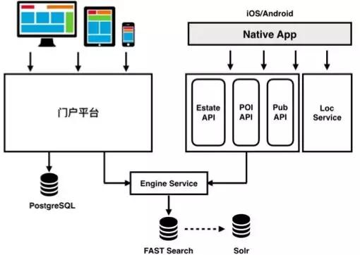 从300万行到50万行代码,遗留系统的微服务改造