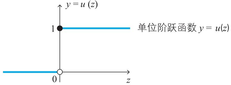 深度学习的数学(2):神经网络的思想 1-2