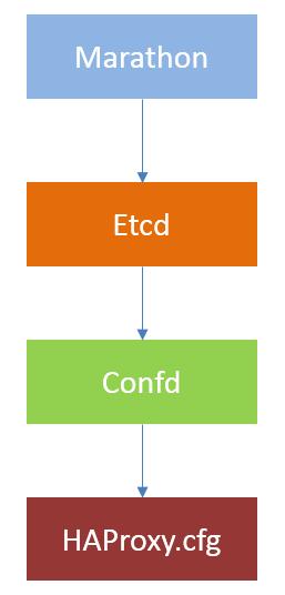 中国移动浙江公司数据中心操作系统(DCOS)实践