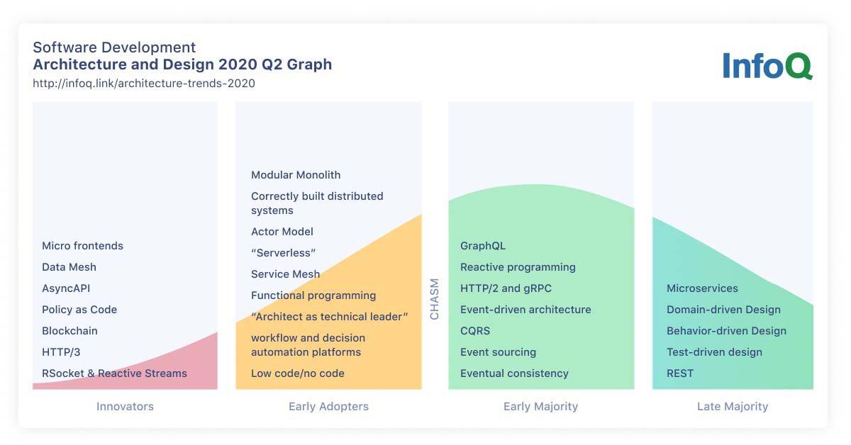 2020年InfoQ趋势报告:架构与设计