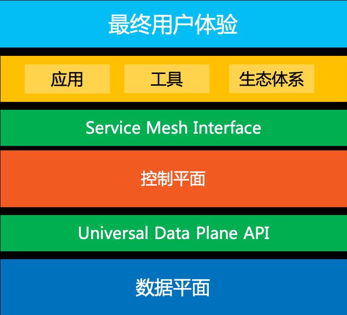 Service Mesh发展趋势(续):棋到中盘路往何方