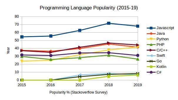 2020年,你学的编程语言价值多少?