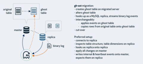在线DDL修改MySQL表结构工具