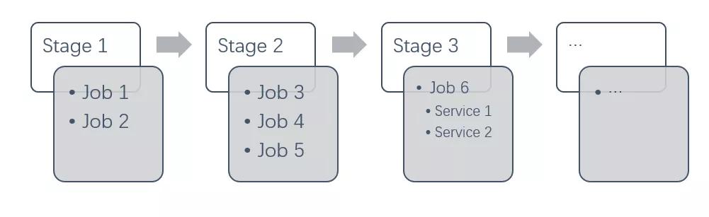 Kubernetes如何加速UCloud内部代码部署的CI/CD流程