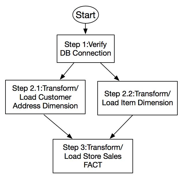 使用 AWS Step Functions 为 Amazon Redshift 编排 ELT 流程
